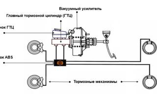 Структура и принцип работы тормозной системы