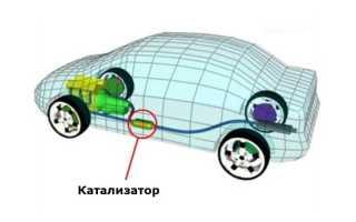 Роль автомобильного катализатора в выхлопной системе