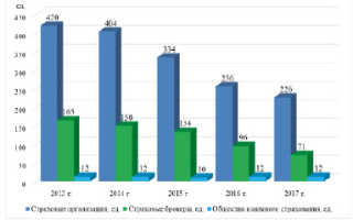 Развитие страхового рынка в россии